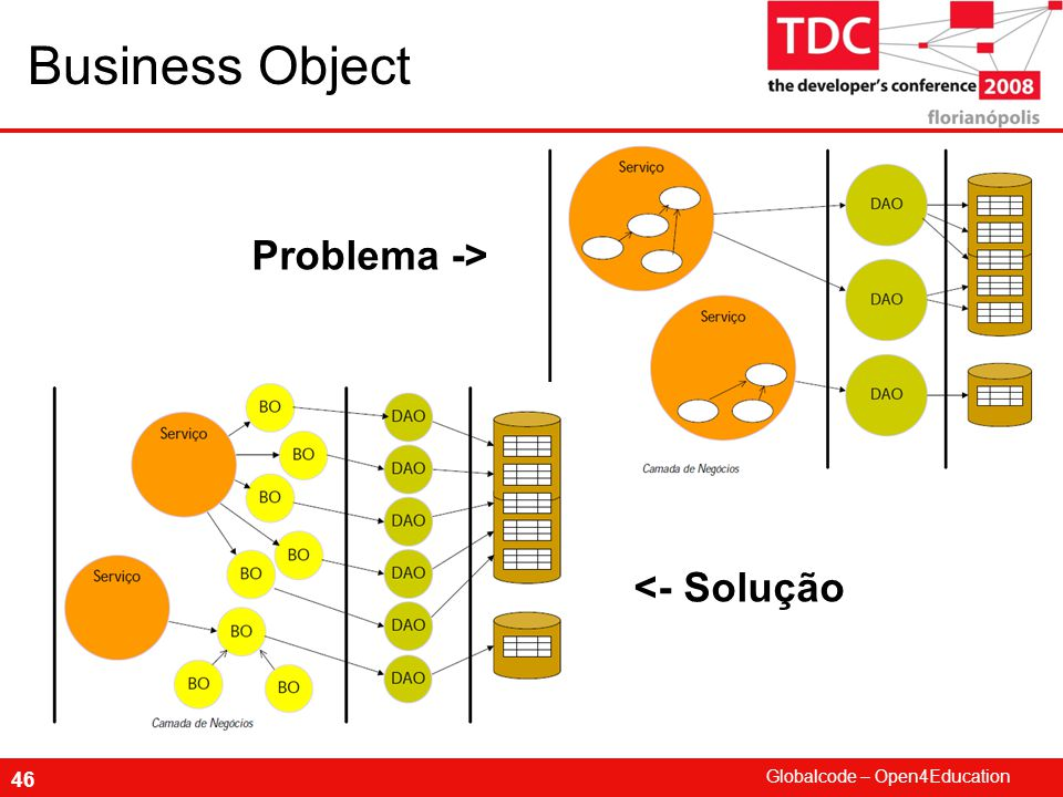 Business Object Problema -> <- Solução