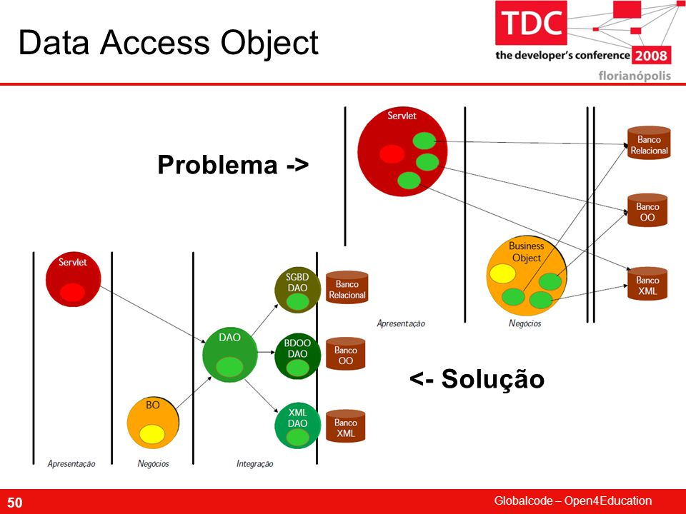 Data Access Object Problema -> <- Solução
