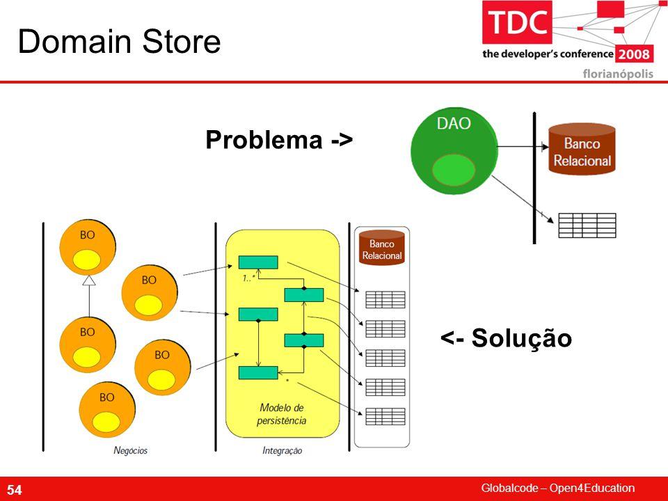 Domain Store Problema -> <- Solução