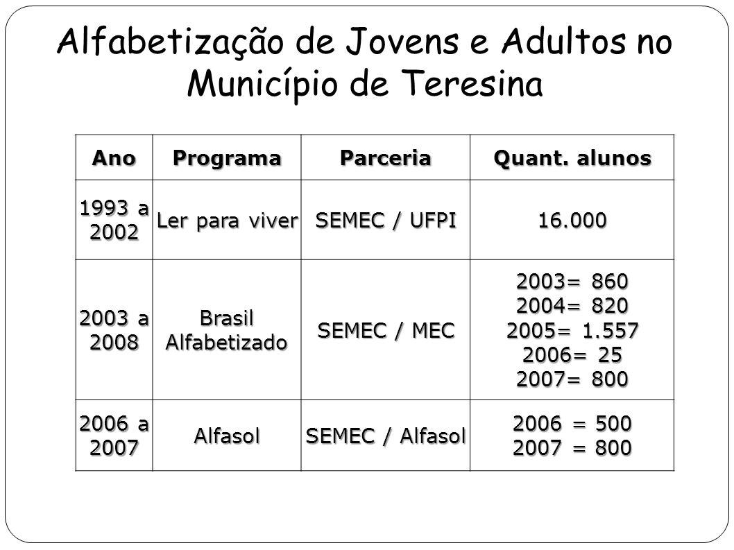 Alfabetização de Jovens e Adultos no Município de Teresina