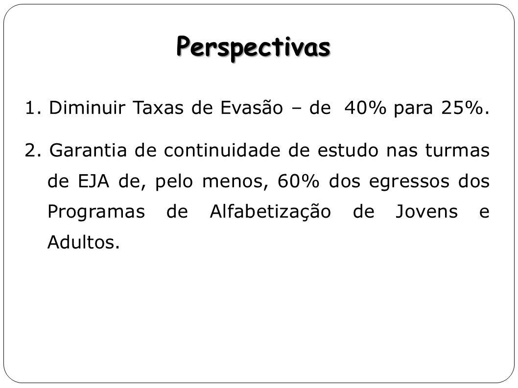 Perspectivas 1. Diminuir Taxas de Evasão – de 40% para 25%.