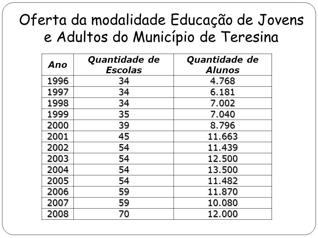 Oferta da modalidade Educação de Jovens e Adultos do Município de Teresina