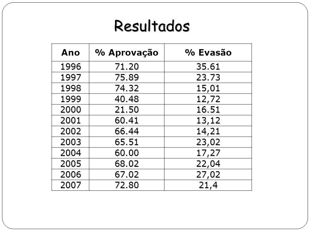 Resultados Ano % Aprovação % Evasão 1996 71.20 35.61 1997 75.89 23.73