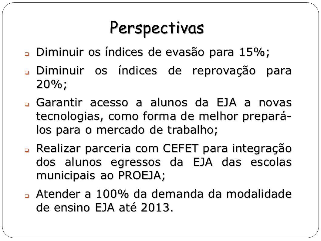 Perspectivas Diminuir os índices de evasão para 15%;
