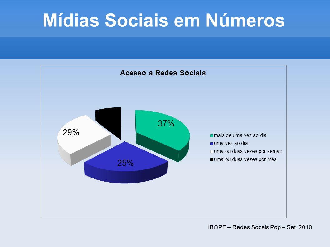 Mídias Sociais em Números