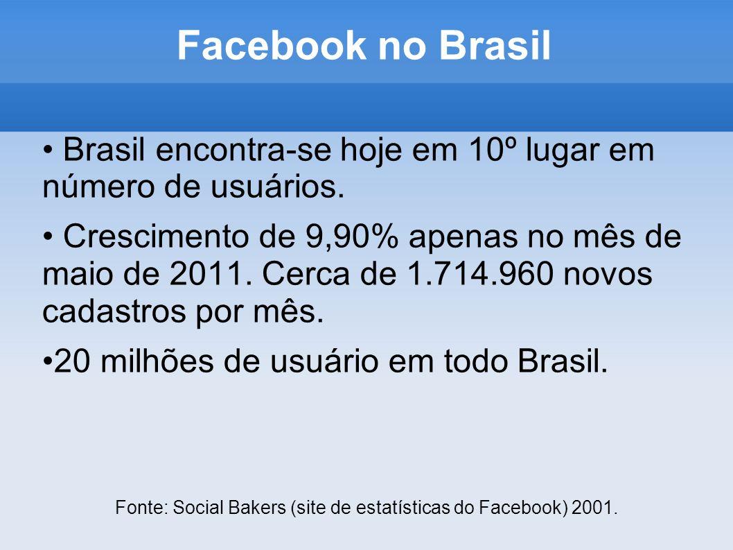 Facebook no Brasil Brasil encontra-se hoje em 10º lugar em número de usuários.