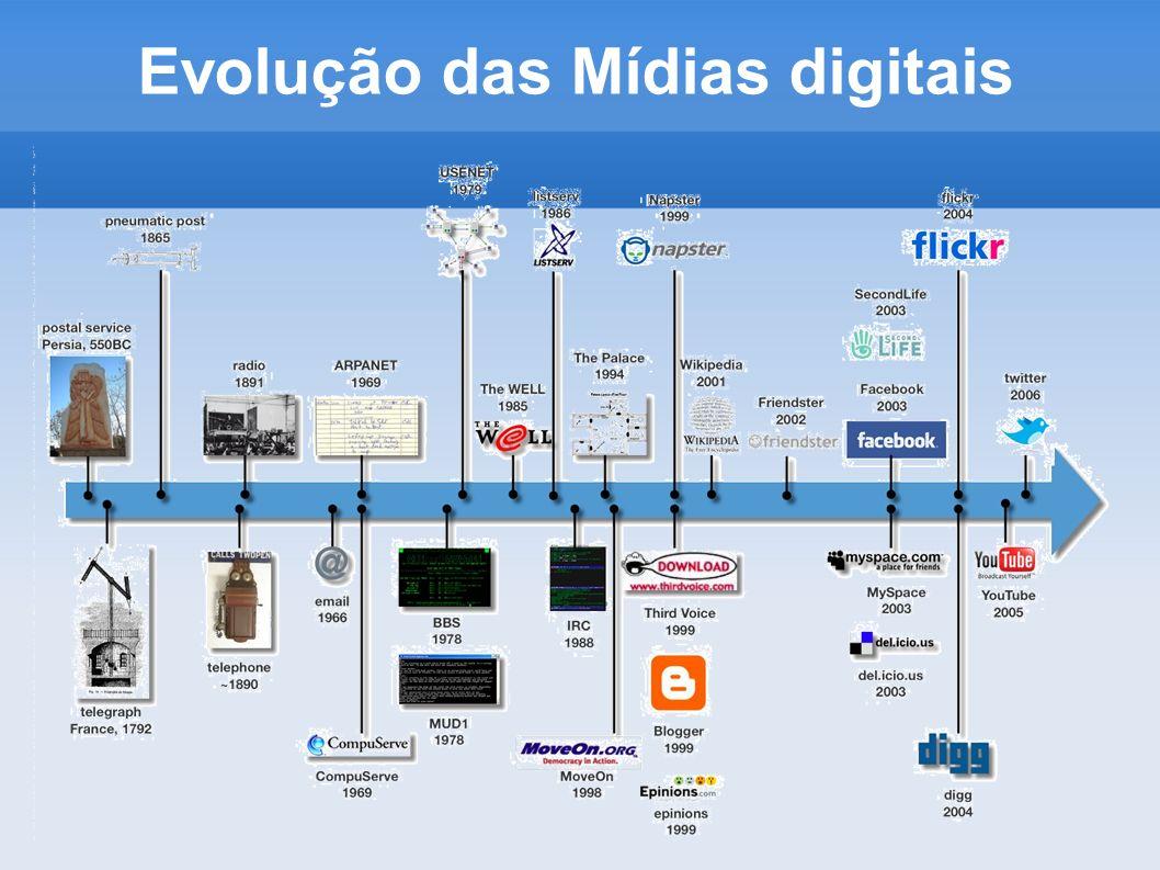 Evolução das Mídias digitais