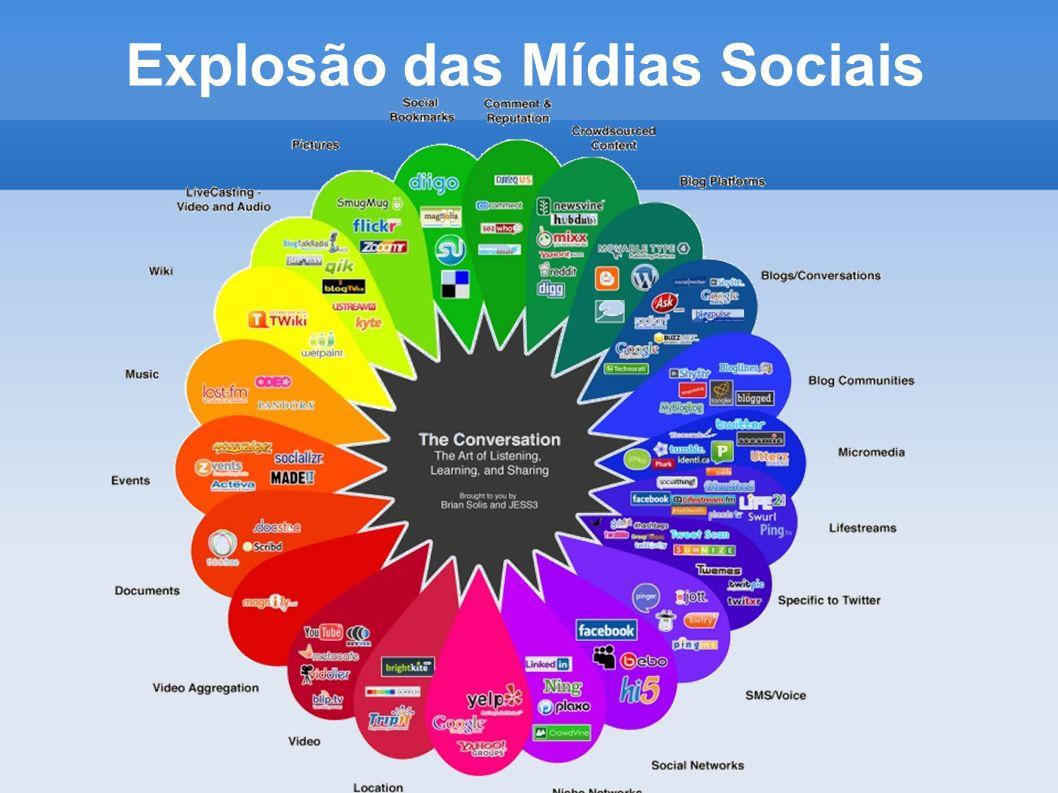 Explosão das Mídias Sociais
