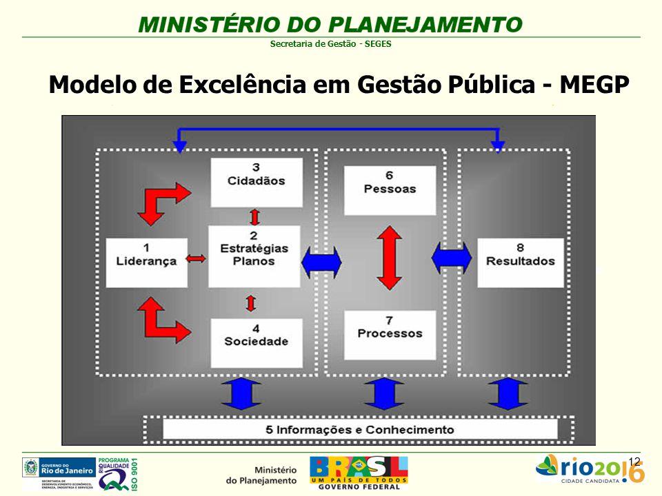 Modelo de Excelência em Gestão Pública - MEGP