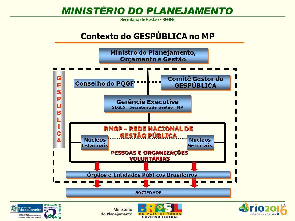 Contexto do GESPÚBLICA no MP