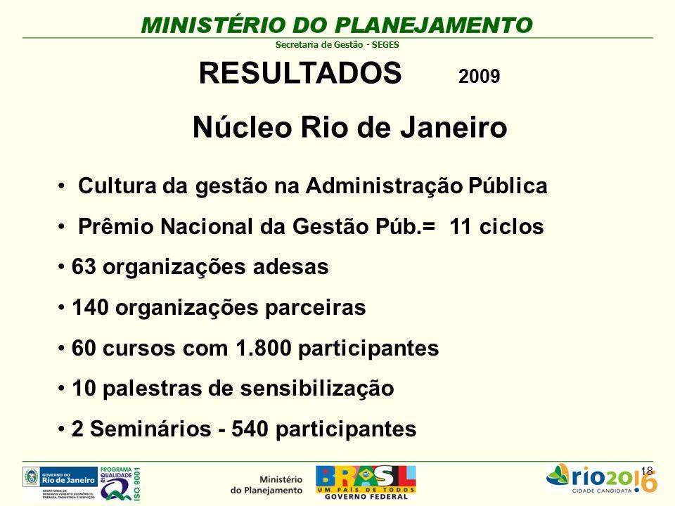 RESULTADOS 2009 Núcleo Rio de Janeiro