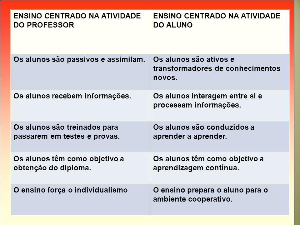 ENSINO CENTRADO NA ATIVIDADE DO PROFESSOR