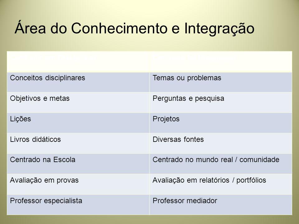 Área do Conhecimento e Integração