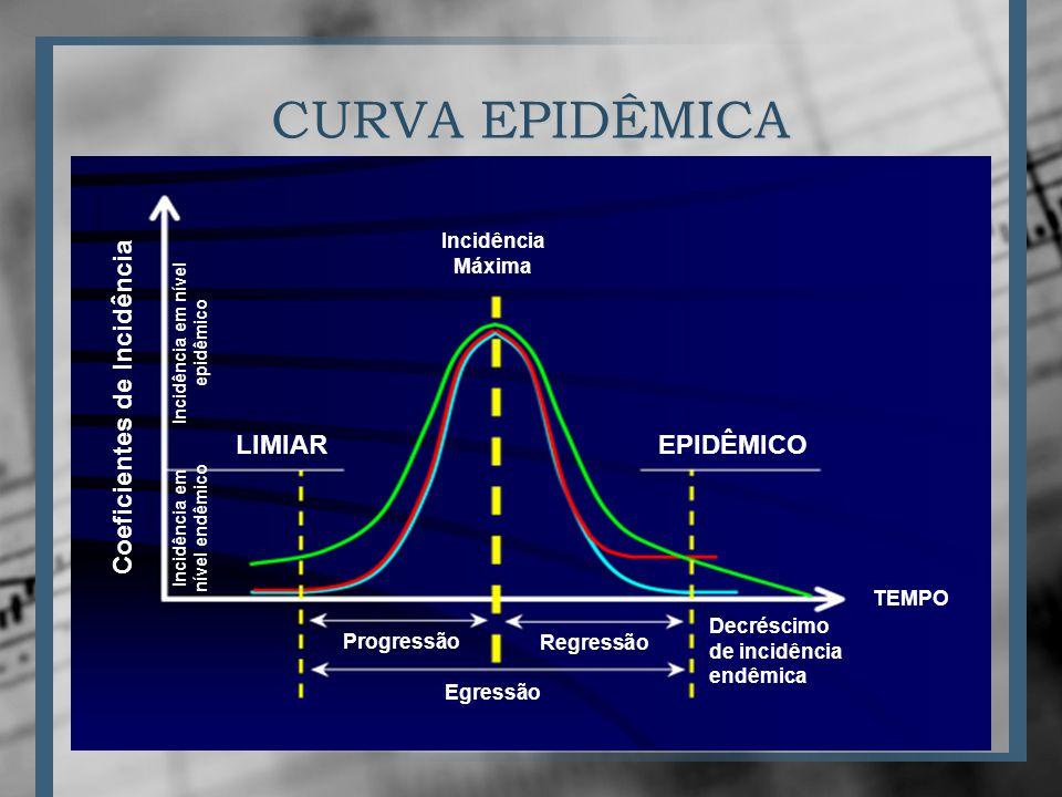CURVA EPIDÊMICA Coeficientes de Incidência LIMIAR EPIDÊMICO