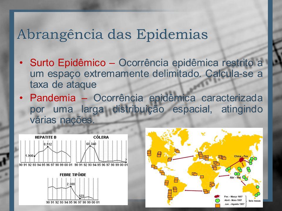 Abrangência das Epidemias
