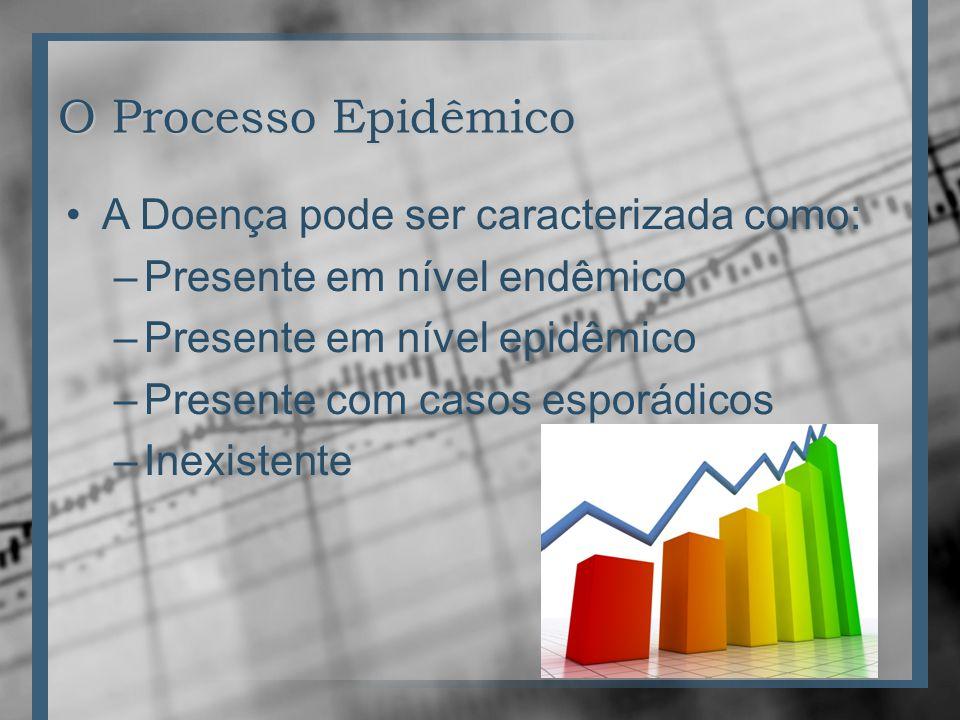 O Processo Epidêmico A Doença pode ser caracterizada como: