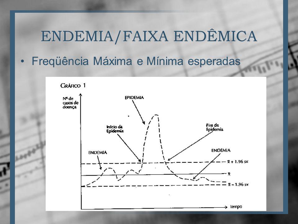 ENDEMIA/FAIXA ENDÊMICA
