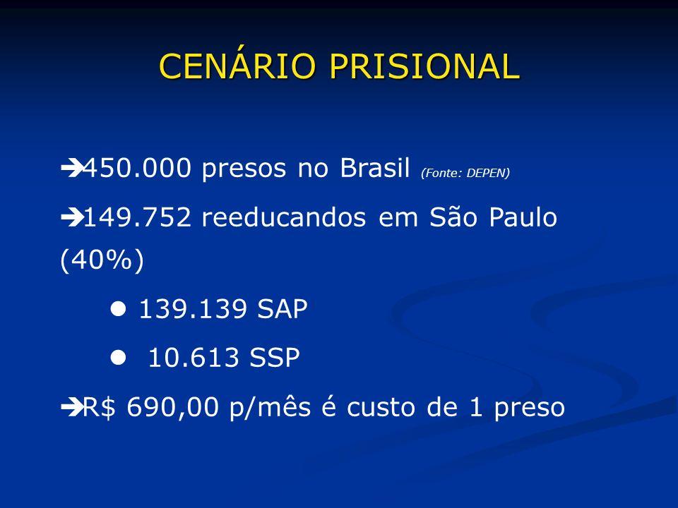 CENÁRIO PRISIONAL 450.000 presos no Brasil (Fonte: DEPEN)