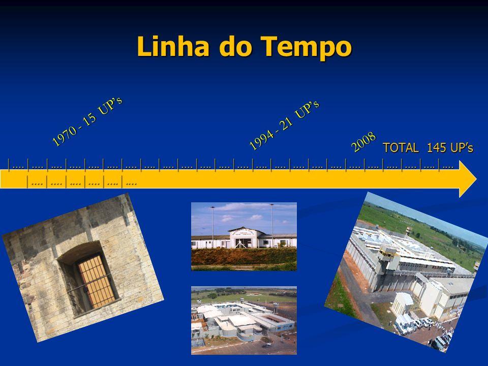 Linha do Tempo 1970 - 15 UP's 1994 - 21 UP's 2008