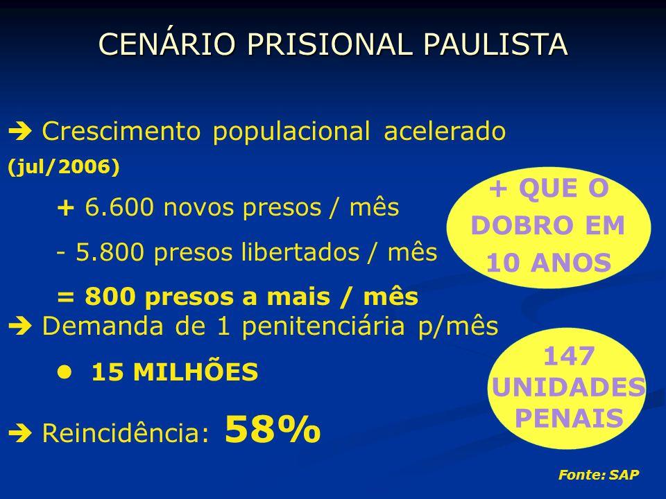 CENÁRIO PRISIONAL PAULISTA