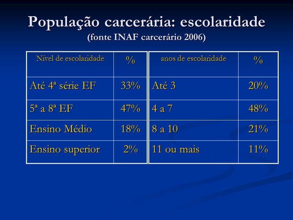 População carcerária: escolaridade (fonte INAF carcerário 2006)