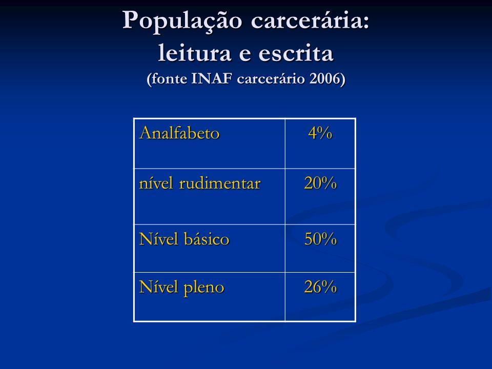 População carcerária: leitura e escrita (fonte INAF carcerário 2006)