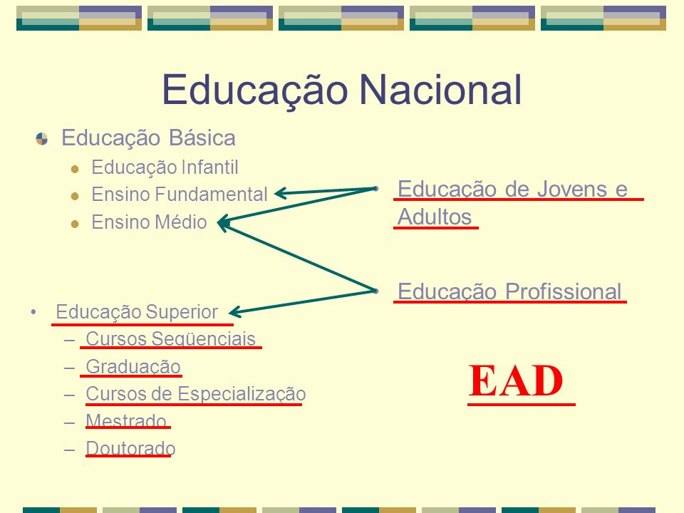 EAD Educação Nacional Educação Básica Educação de Jovens e Adultos