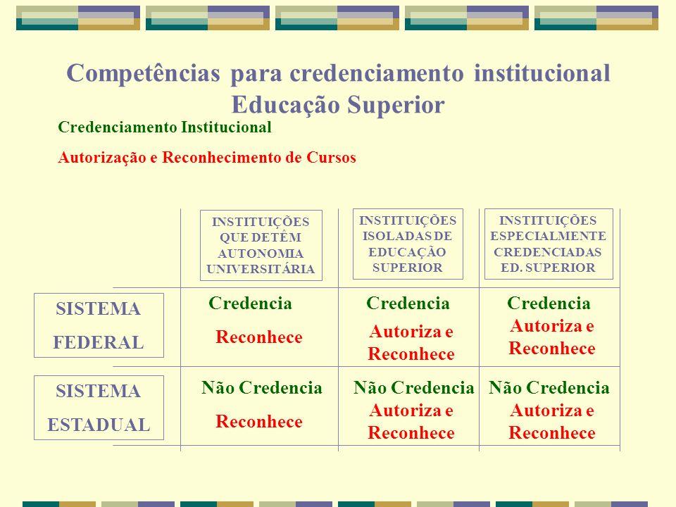 Competências para credenciamento institucional Educação Superior