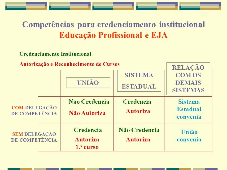 Competências para credenciamento institucional Educação Profissional e EJA
