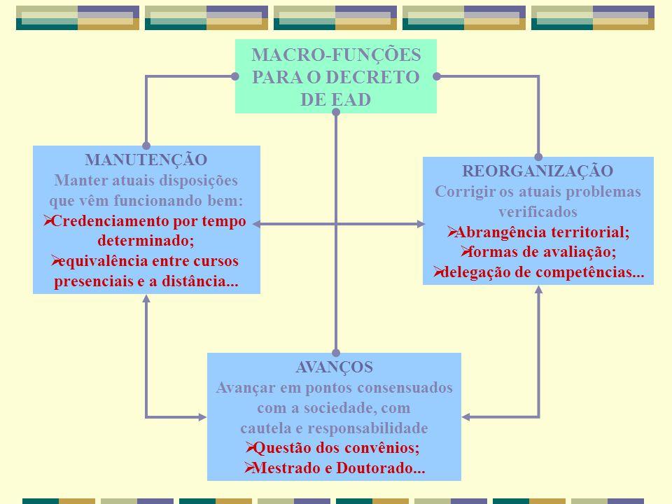 MACRO-FUNÇÕES PARA O DECRETO DE EAD