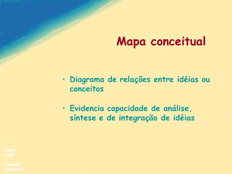 Mapa conceitual Diagrama de relações entre idéias ou conceitos