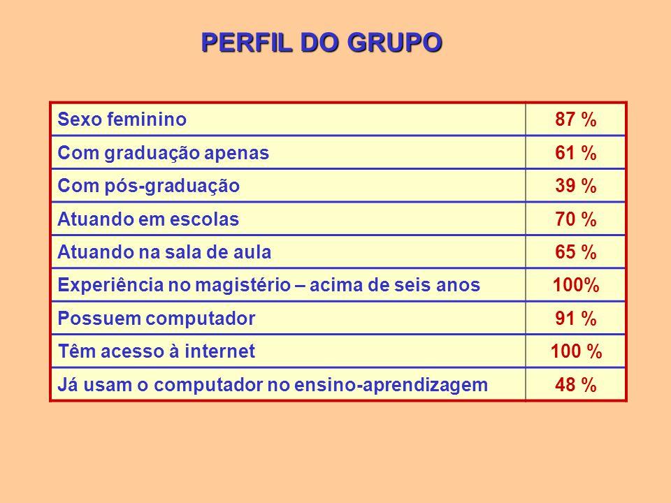 PERFIL DO GRUPO Sexo feminino 87 % Com graduação apenas 61 %