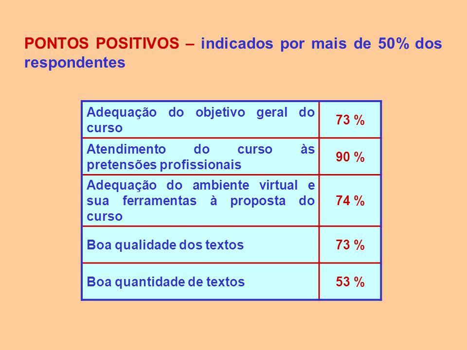 PONTOS POSITIVOS – indicados por mais de 50% dos respondentes