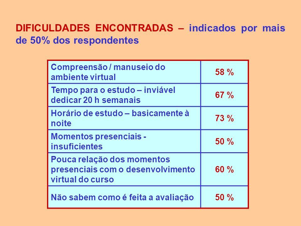 DIFICULDADES ENCONTRADAS – indicados por mais de 50% dos respondentes