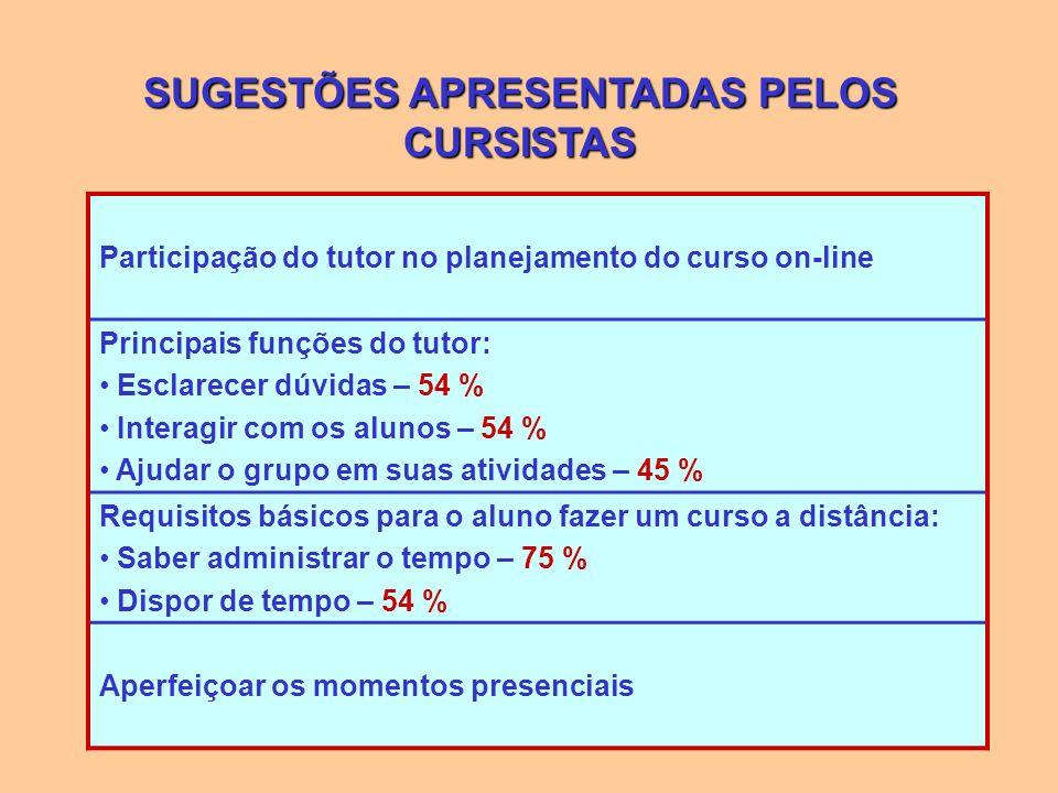 SUGESTÕES APRESENTADAS PELOS CURSISTAS