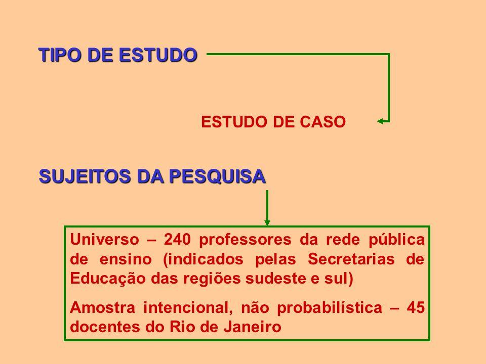 TIPO DE ESTUDO SUJEITOS DA PESQUISA