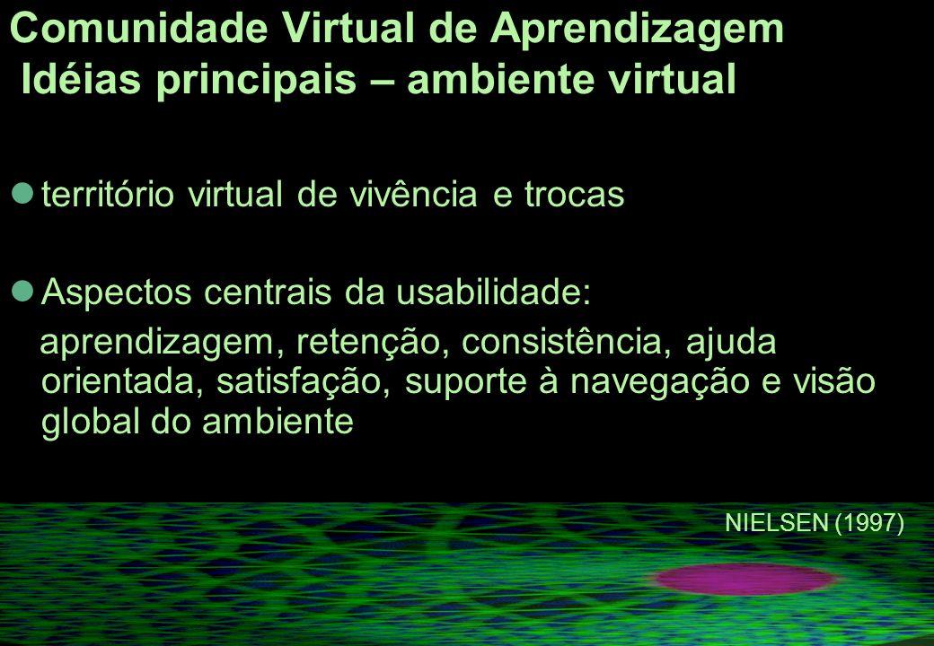 Comunidade Virtual de Aprendizagem Idéias principais – ambiente virtual