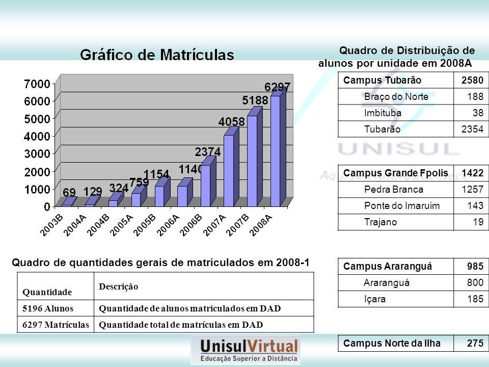 Quadro de Distribuição de alunos por unidade em 2008A