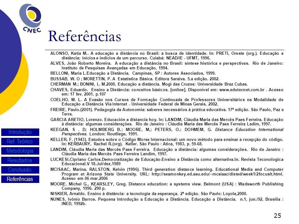 Referências Introdução Ref. Teórico Metodologia Resultados Conclusão