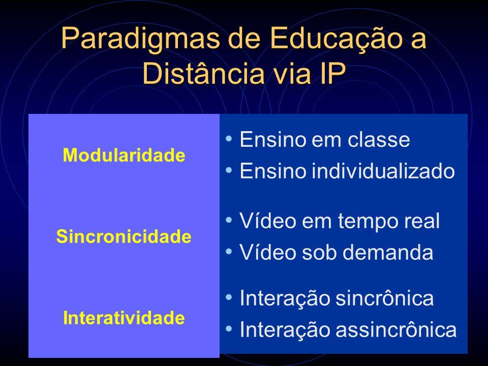 Paradigmas de Educação a Distância via IP