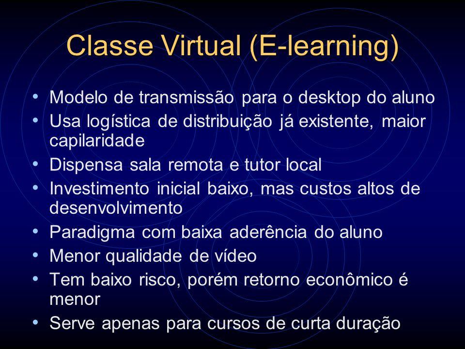 Classe Virtual (E-learning)