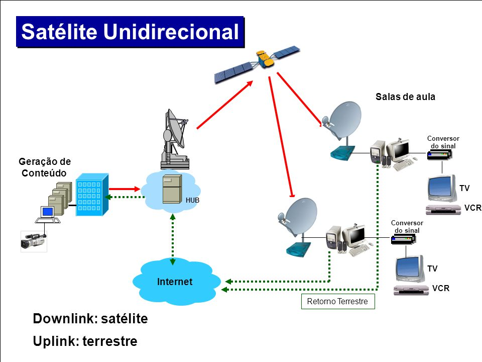 Satélite Unidirecional