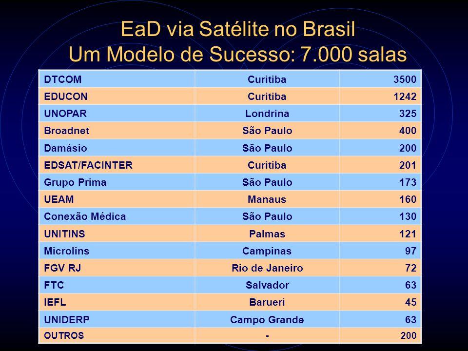 EaD via Satélite no Brasil Um Modelo de Sucesso: 7.000 salas