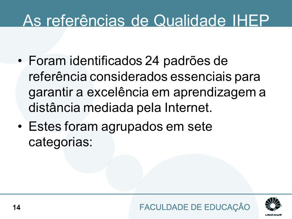 As referências de Qualidade IHEP