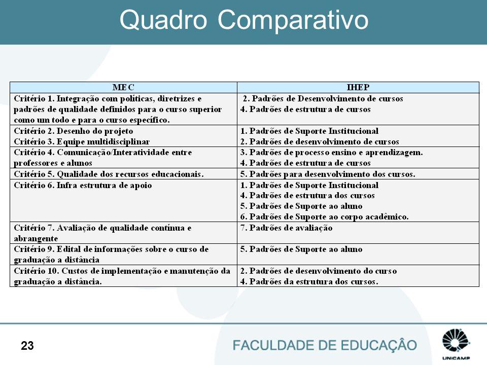 Quadro Comparativo