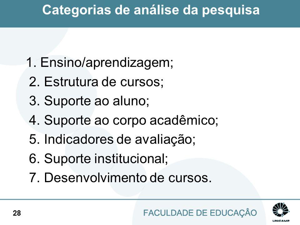 Categorias de análise da pesquisa