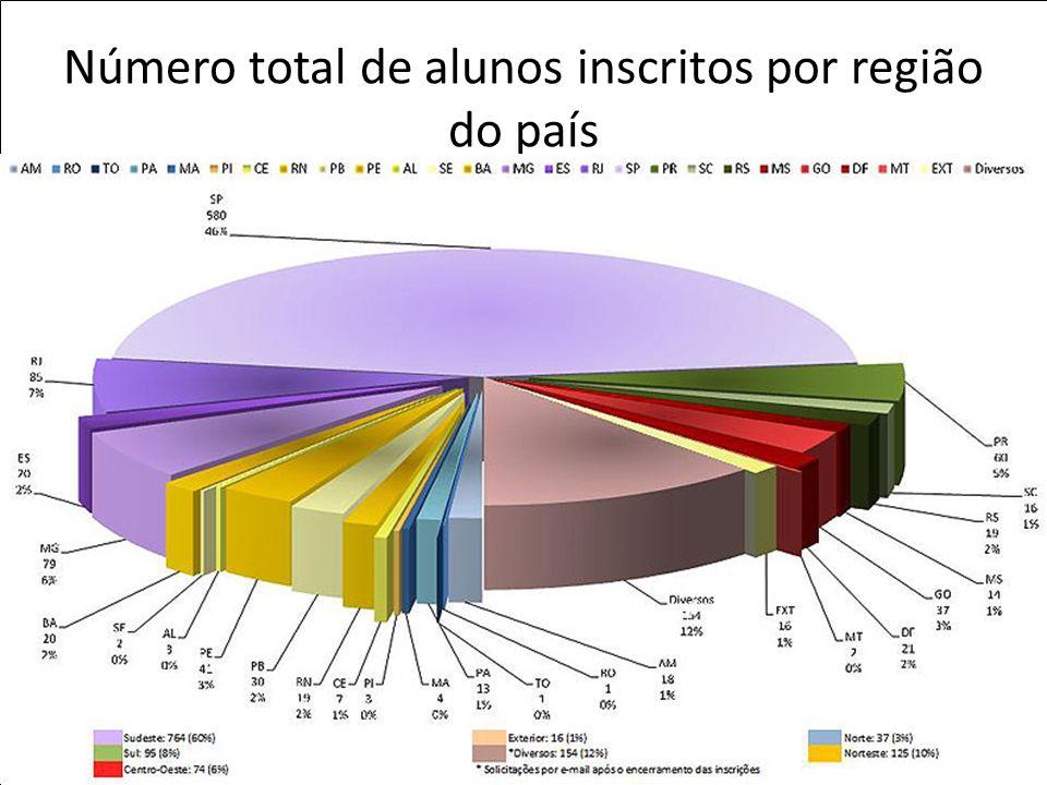 Número total de alunos inscritos por região do país