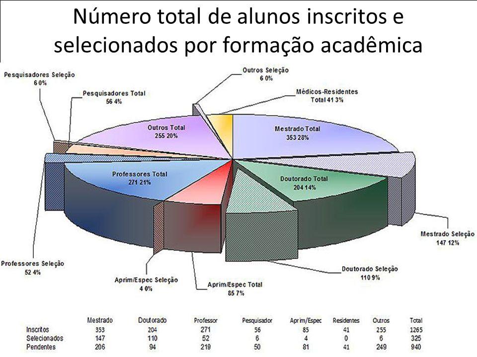 Número total de alunos inscritos e selecionados por formação acadêmica