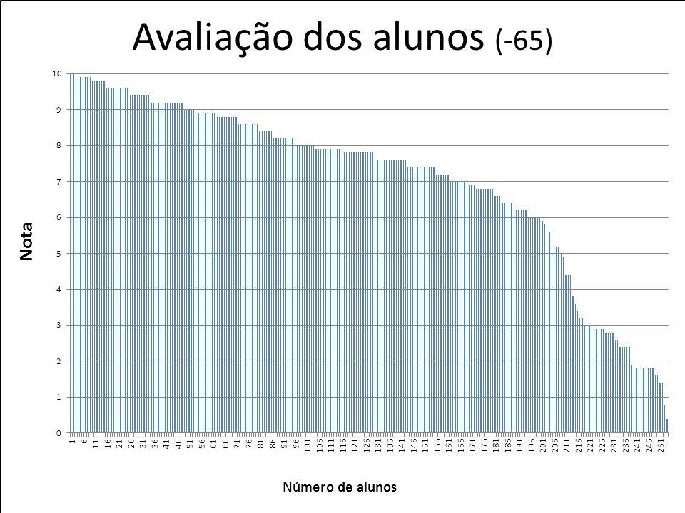 Avaliação dos alunos (-65)