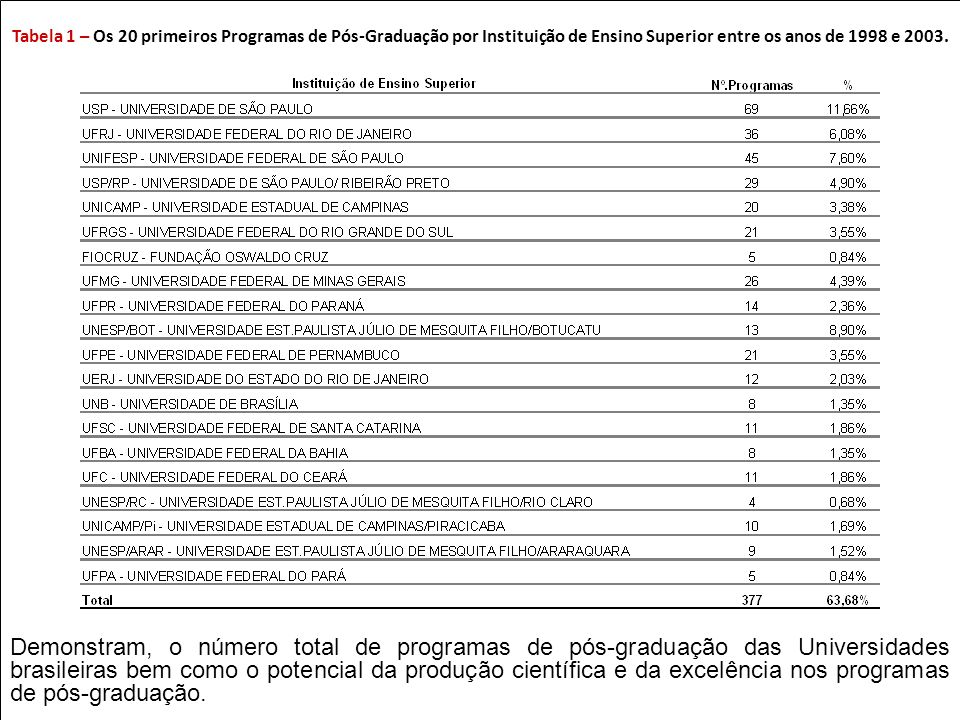 Tabela 1 – Os 20 primeiros Programas de Pós-Graduação por Instituição de Ensino Superior entre os anos de 1998 e 2003.